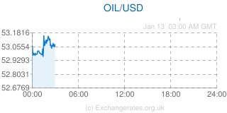 Giá dầu thô thế giới